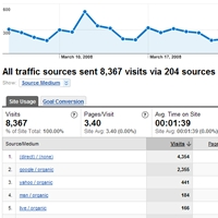 Google Analytics: UTM Link Tagging Explained